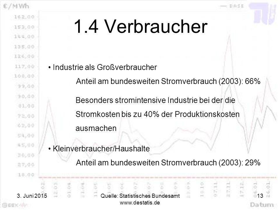 Quelle: Statistisches Bundesamt www.destatis.de