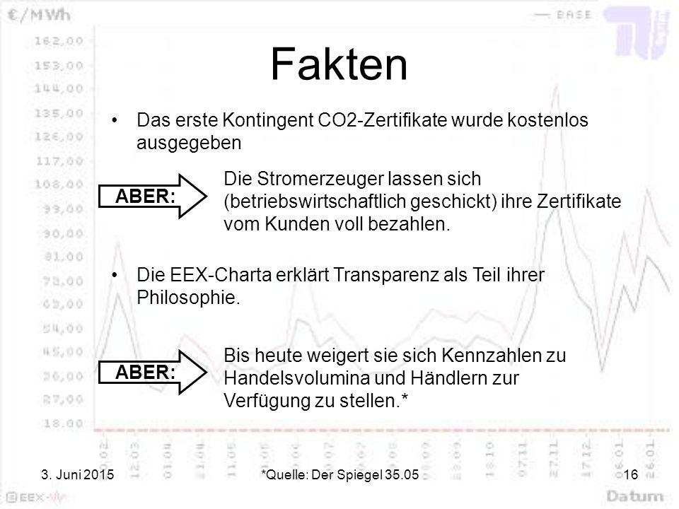 Fakten Das erste Kontingent CO2-Zertifikate wurde kostenlos ausgegeben