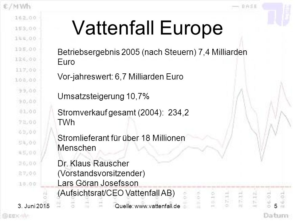 Quelle: www.vattenfall.de