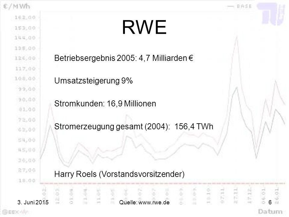RWE Betriebsergebnis 2005: 4,7 Milliarden € Umsatzsteigerung 9%