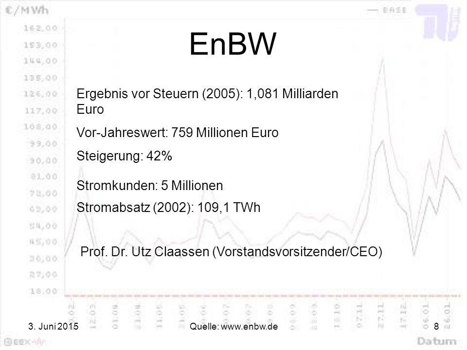 EnBW Ergebnis vor Steuern (2005): 1,081 Milliarden Euro