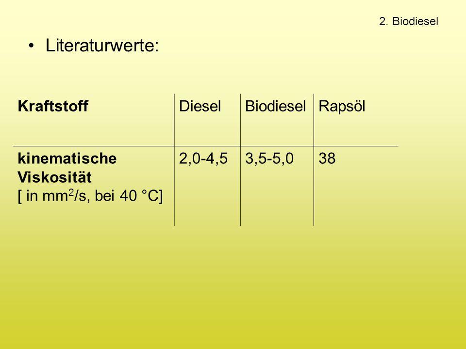 Literaturwerte: Kraftstoff Diesel Biodiesel Rapsöl