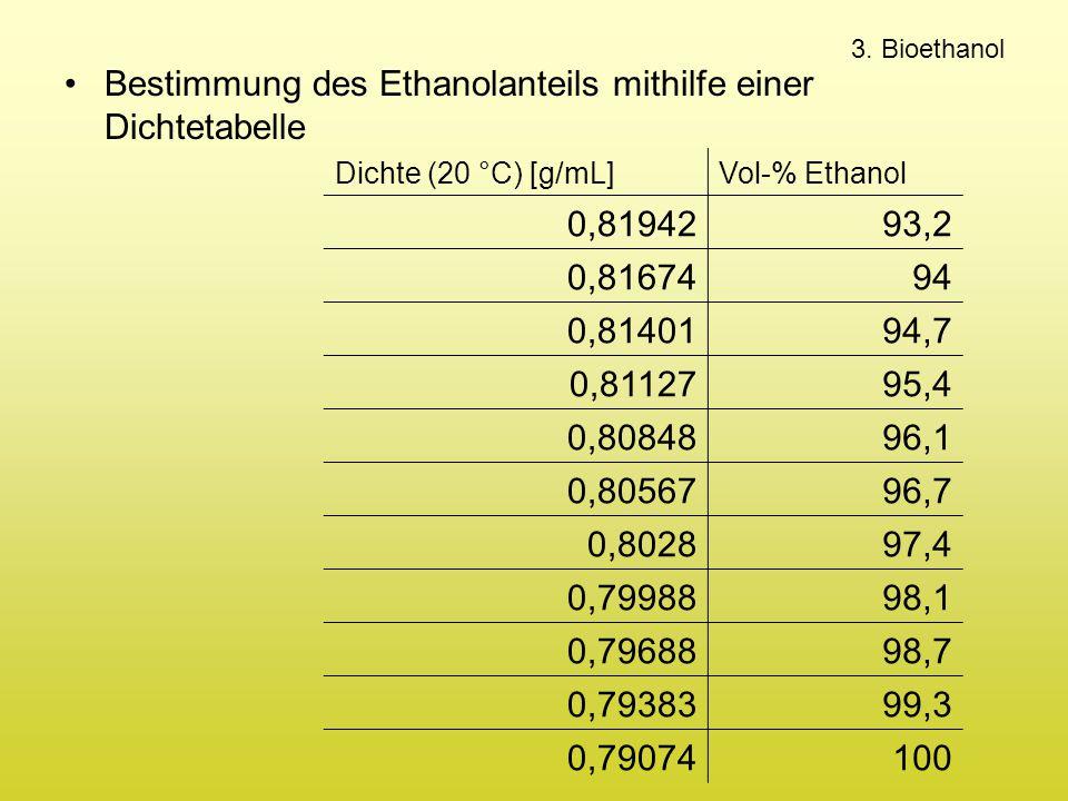 Bestimmung des Ethanolanteils mithilfe einer Dichtetabelle 0,81942