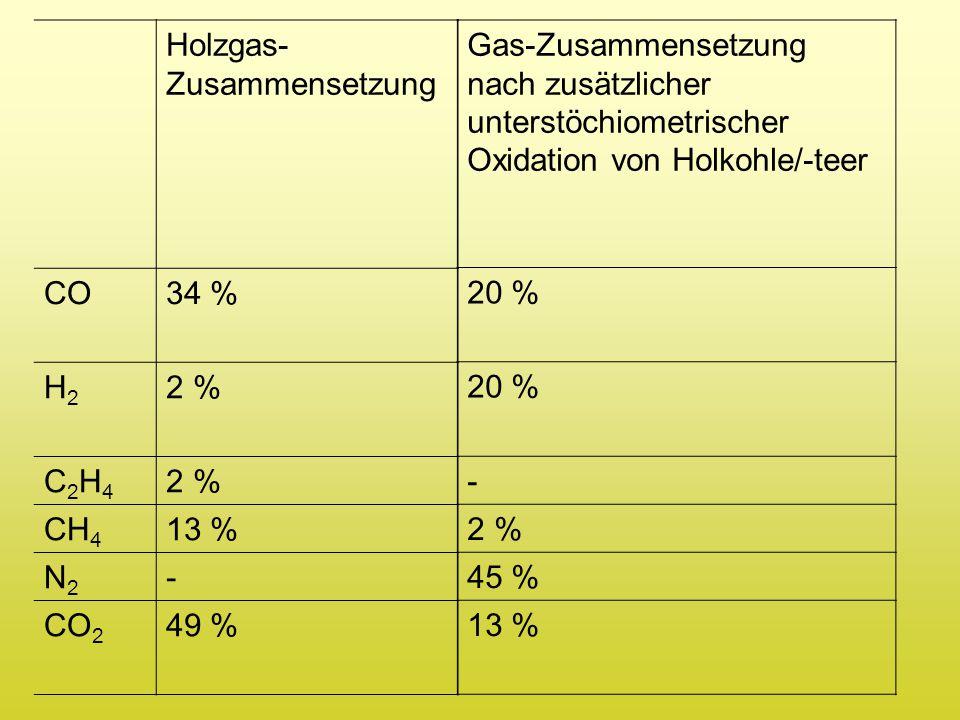 Holzgas-Zusammensetzung