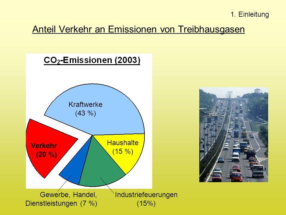 Anteil Verkehr an Emissionen von Treibhausgasen