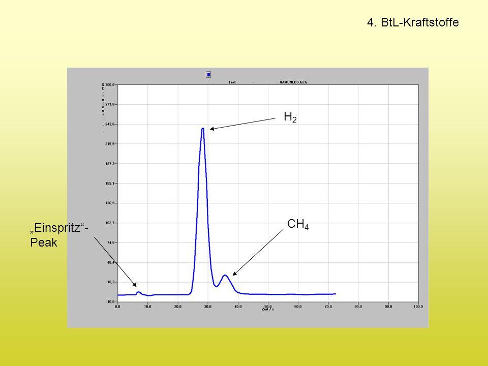 """4. BtL-Kraftstoffe H2 CH4 """"Einspritz -Peak"""