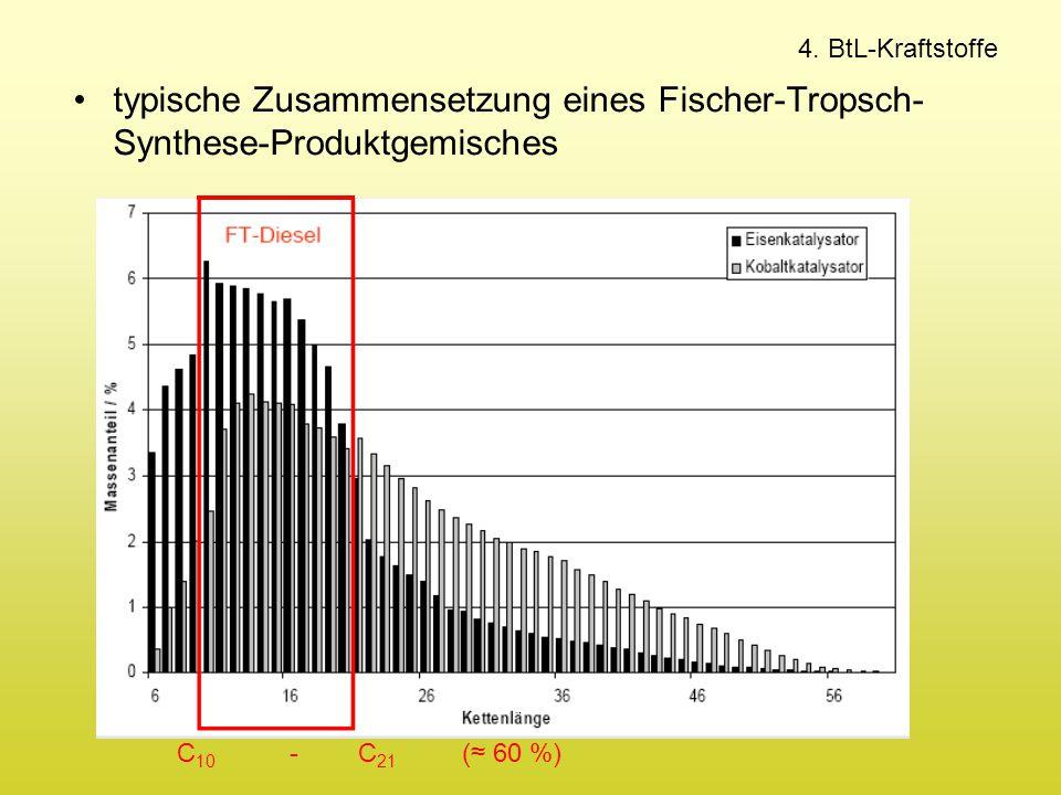 4. BtL-Kraftstoffe typische Zusammensetzung eines Fischer-Tropsch-Synthese-Produktgemisches.