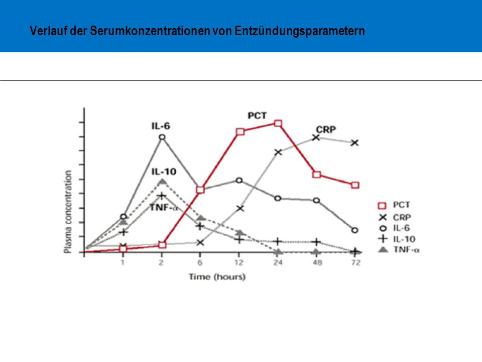Verlauf der Serumkonzentrationen von Entzündungsparametern