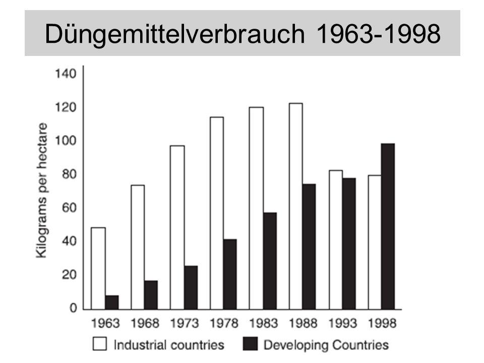 Düngemittelverbrauch 1963-1998