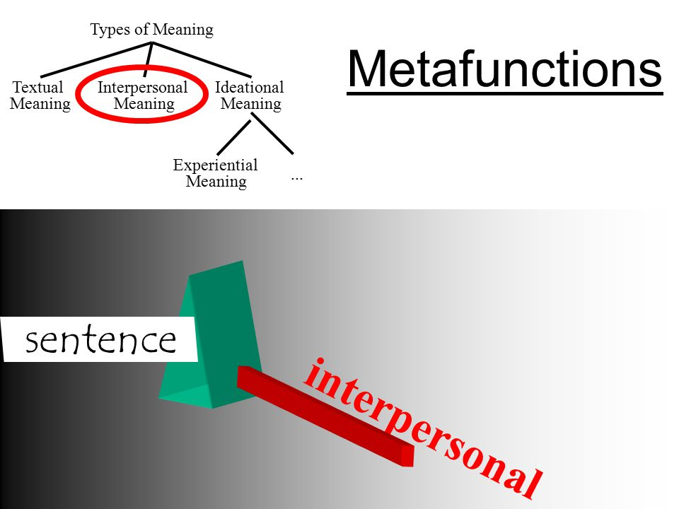 Metafunctions interpersonal sentence Types of Meaning Textual Meaning