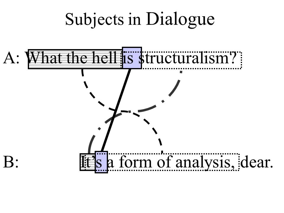 Subjects in Dialogue A: What the hell is structuralism.