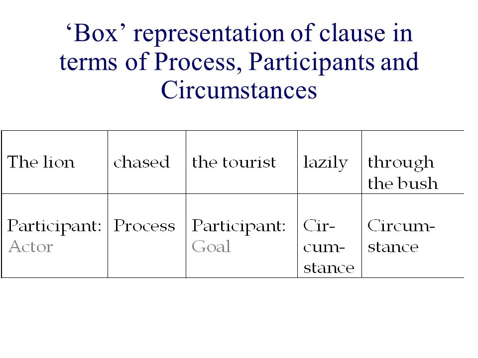'Box' representation of clause in terms of Process, Participants and Circumstances