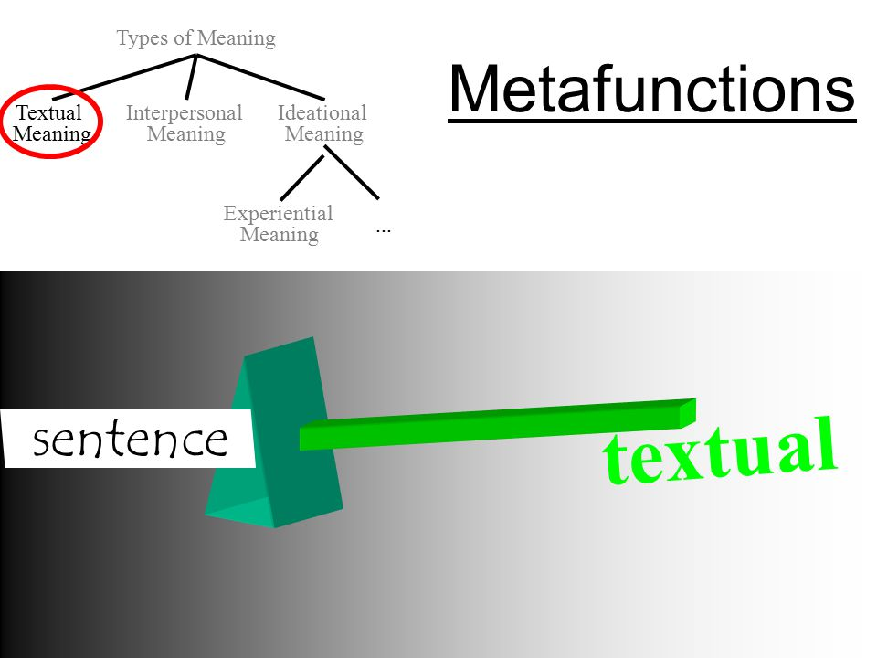 textual Metafunctions sentence Types of Meaning Textual Meaning