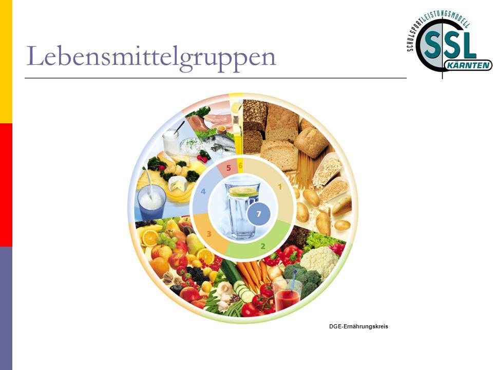 Lebensmittelgruppen