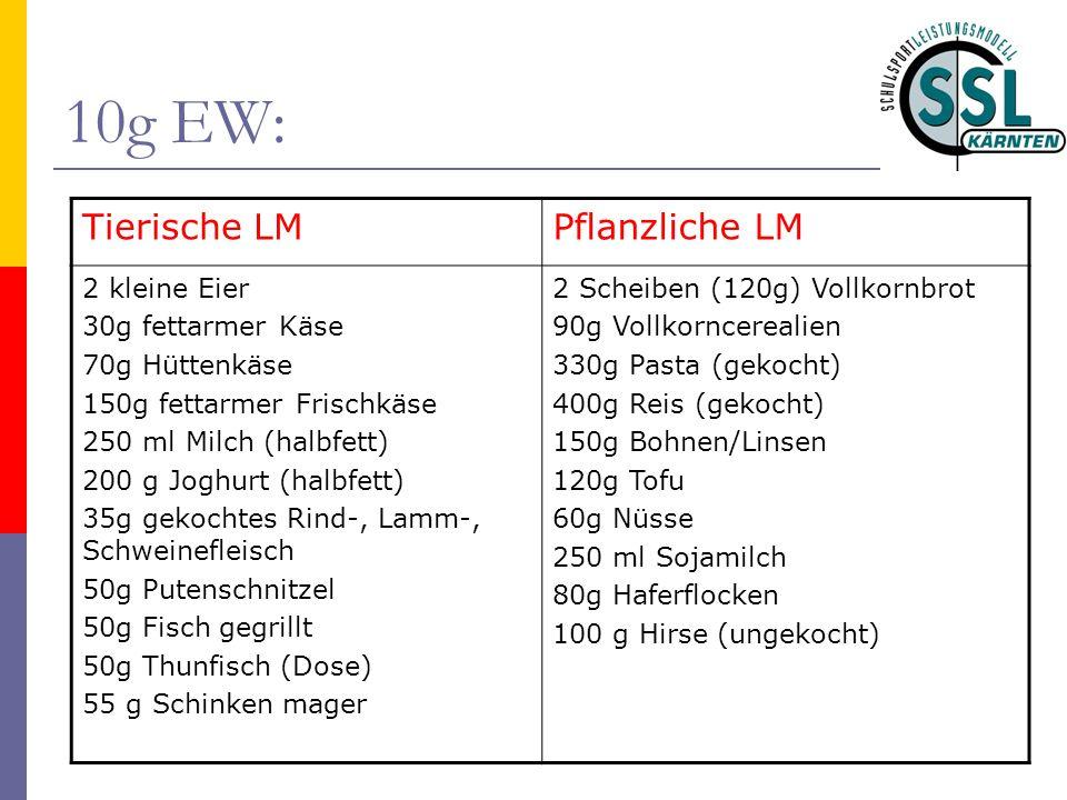 10g EW: Tierische LM Pflanzliche LM 2 kleine Eier 30g fettarmer Käse