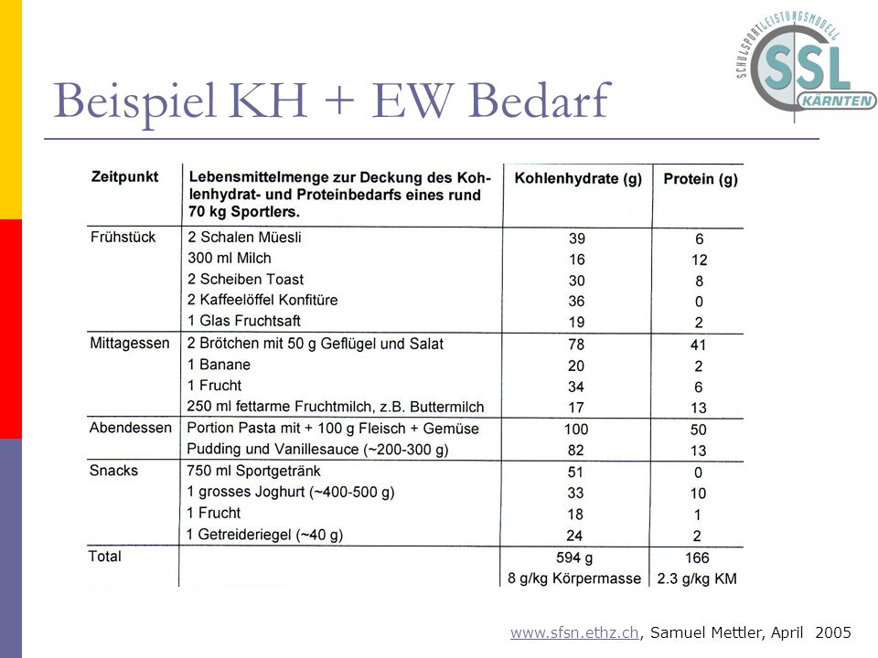 Beispiel KH + EW Bedarf Was Wann Wieviel
