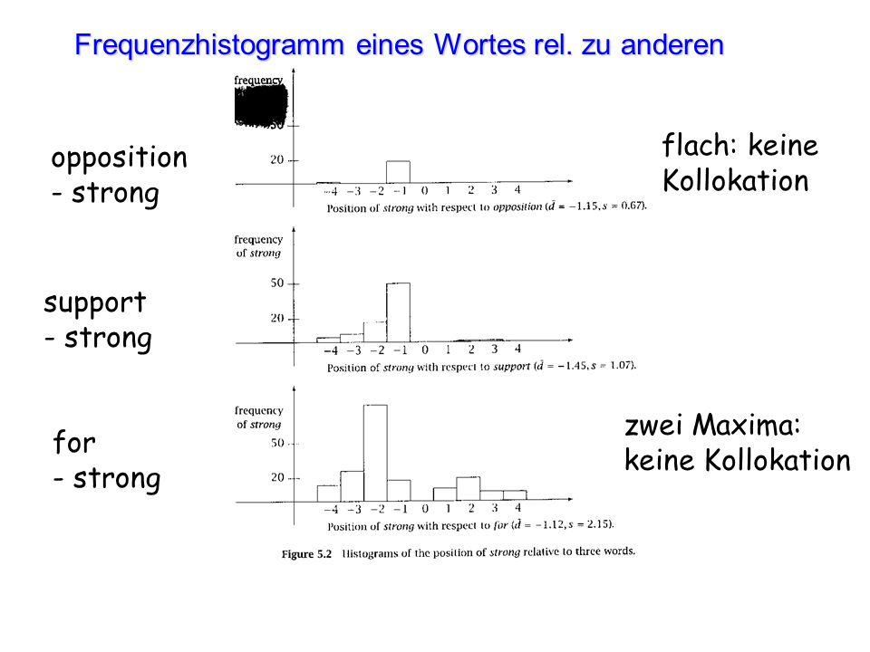 Frequenzhistogramm eines Wortes rel. zu anderen