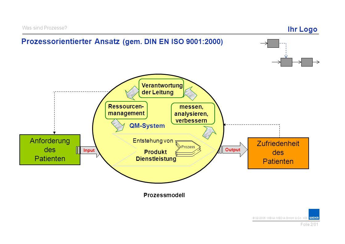 Prozessorientierter Ansatz (gem. DIN EN ISO 9001:2000)