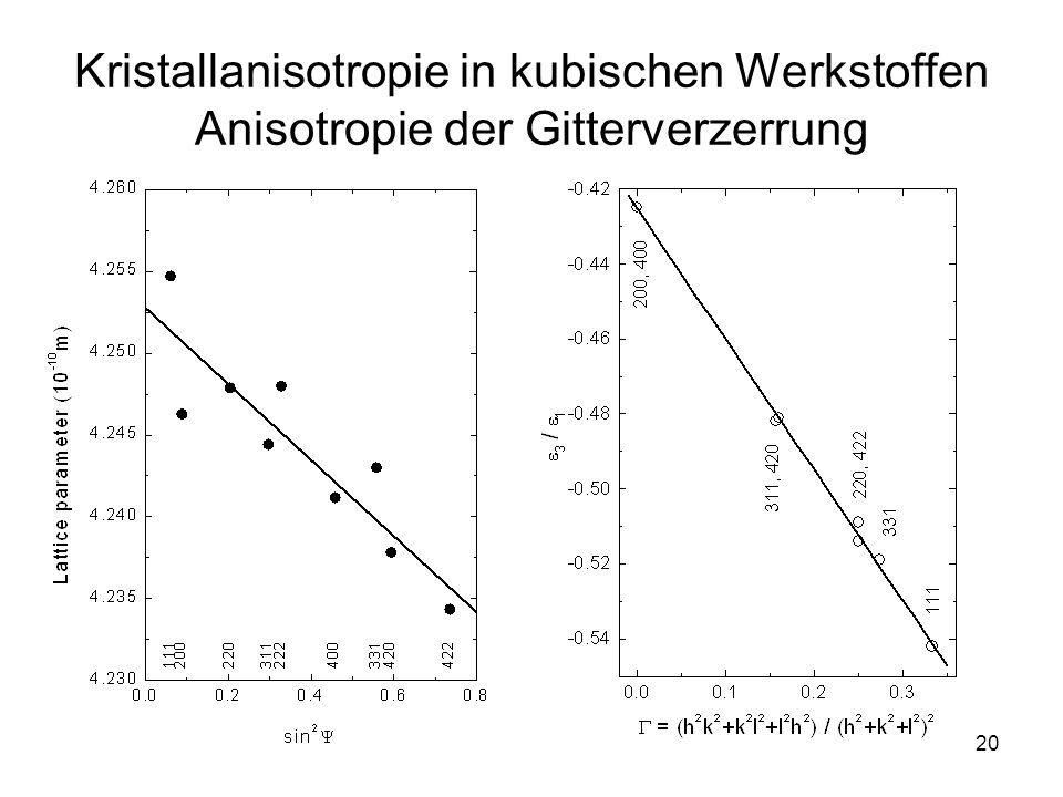 Kristallanisotropie in kubischen Werkstoffen Anisotropie der Gitterverzerrung