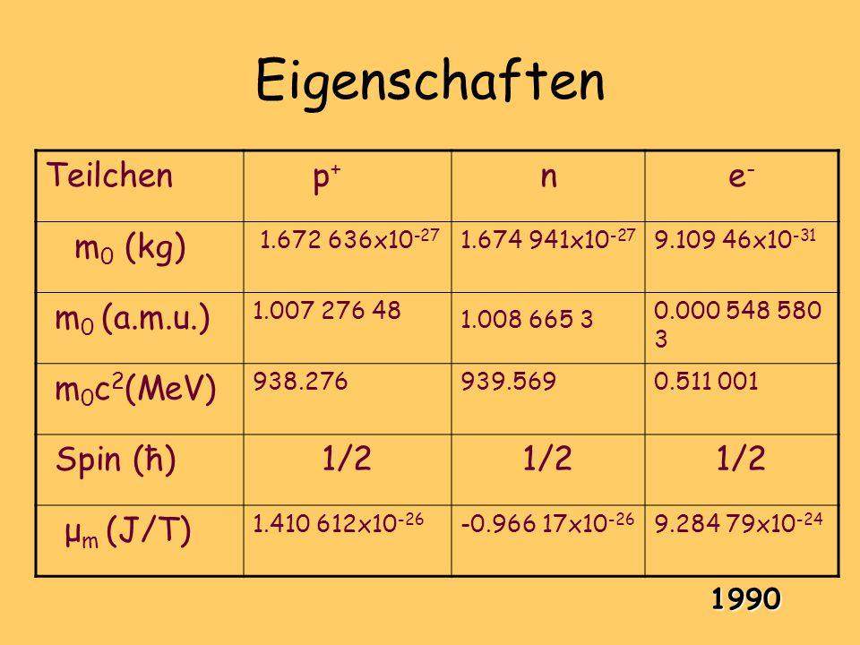 Eigenschaften Teilchen p+ n e- m0 (kg) m0 (a.m.u.) m0c2(MeV) Spin (ħ)