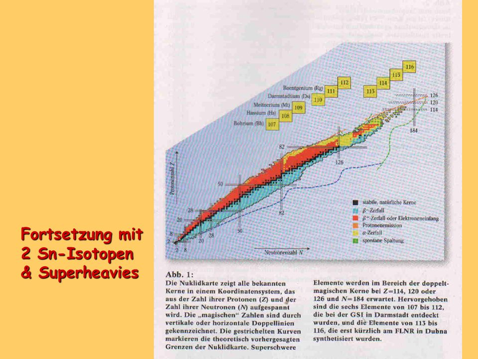 Fortsetzung mit 2 Sn-Isotopen & Superheavies