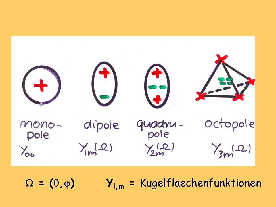  = (,) Yl,m = Kugelflaechenfunktionen