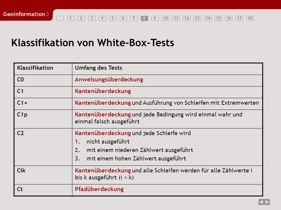 Klassifikation von White-Box-Tests