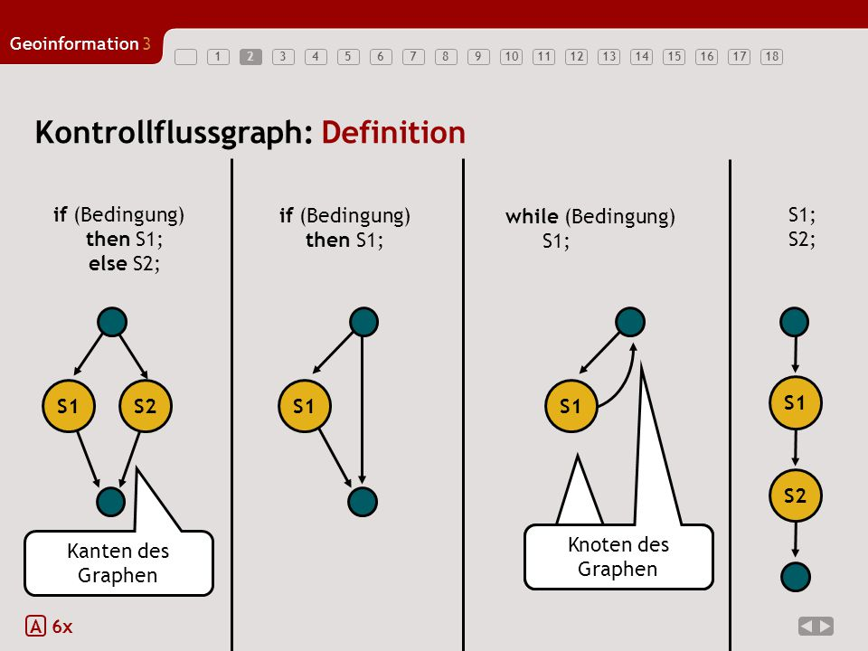 Kontrollflussgraph: Definition