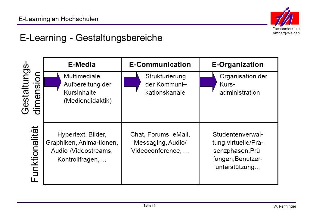 E-Learning - Gestaltungsbereiche