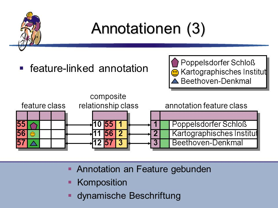 Annotationen (3) feature-linked annotation