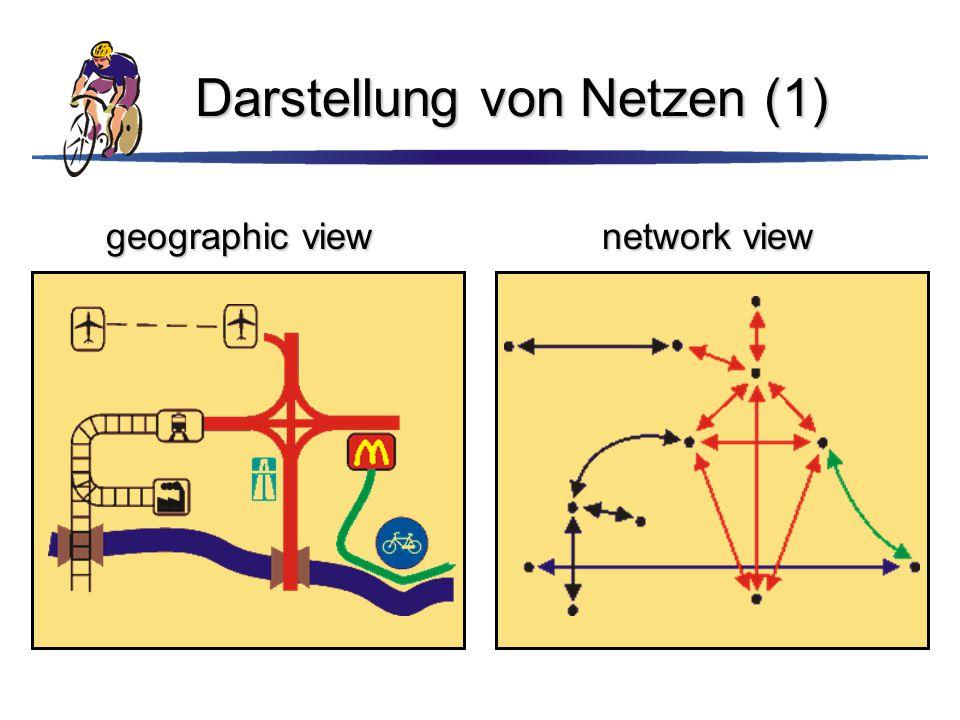 Darstellung von Netzen (1)