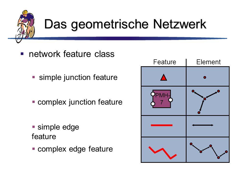 Das geometrische Netzwerk