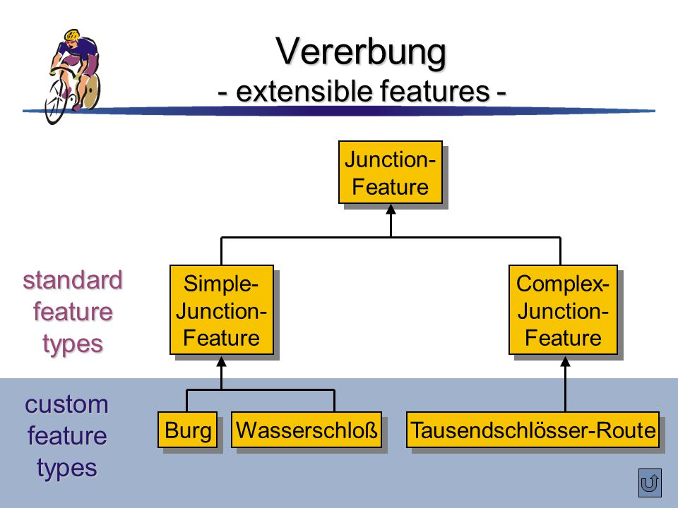 Vererbung - extensible features -