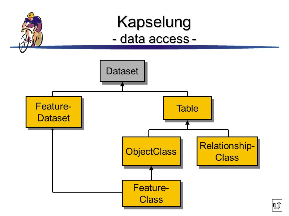 Kapselung - data access -