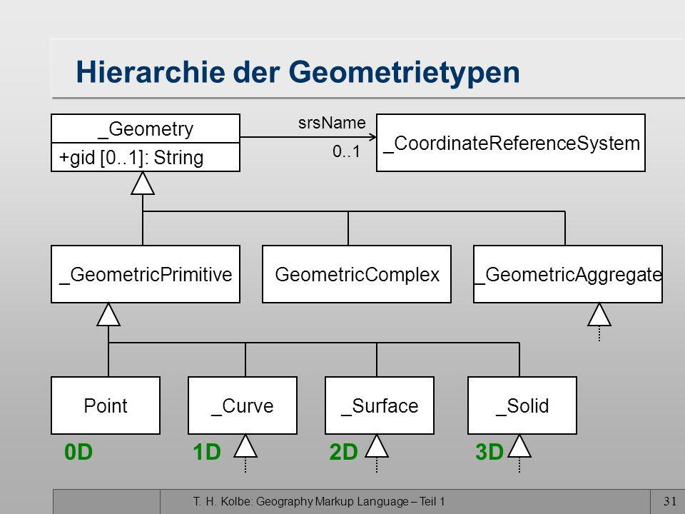 Hierarchie der Geometrietypen