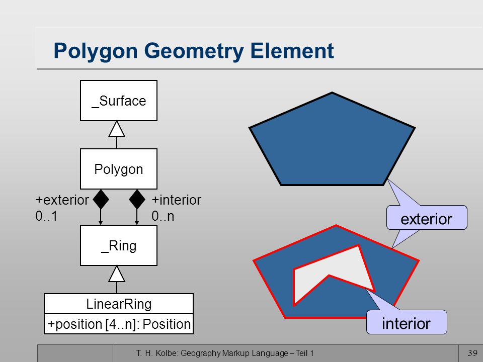 Polygon Geometry Element