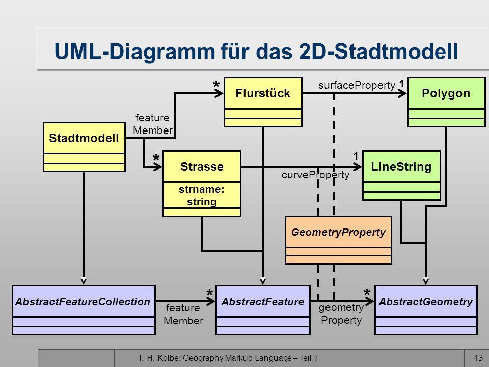 UML-Diagramm für das 2D-Stadtmodell