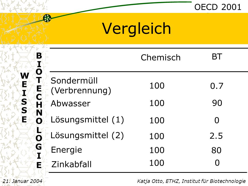 Vergleich OECD 2001 B BT Chemisch I O W T Sondermüll (Verbrennung) E