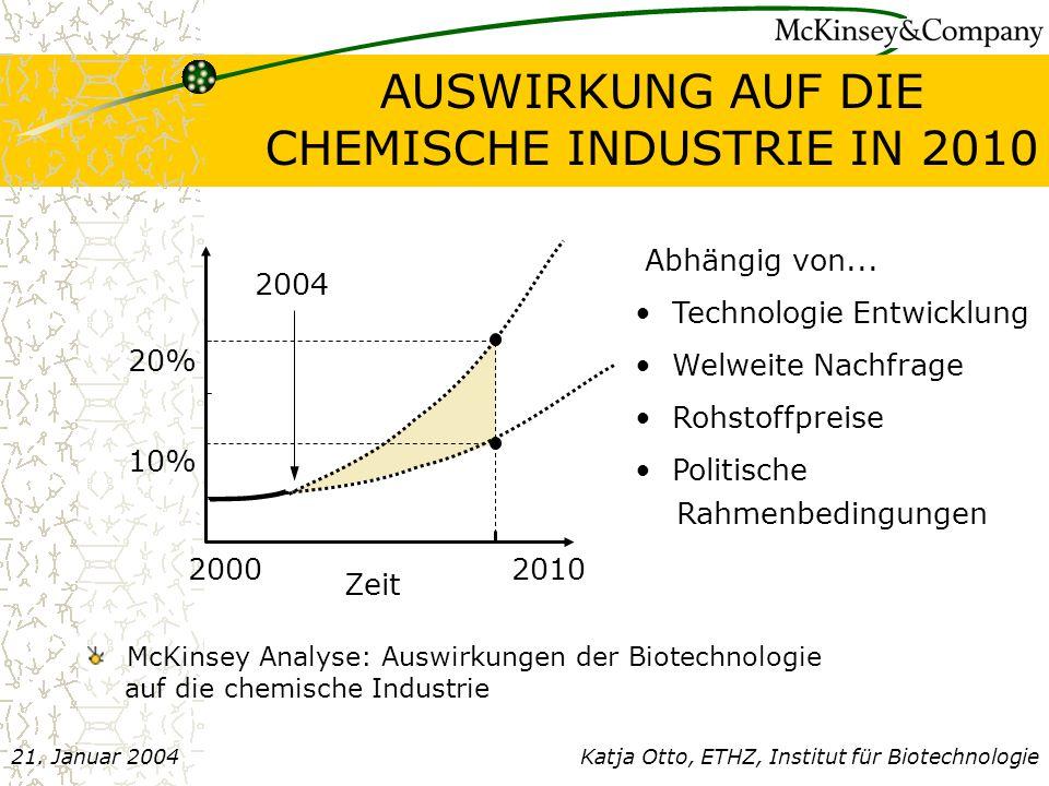 AUSWIRKUNG AUF DIE CHEMISCHE INDUSTRIE IN 2010
