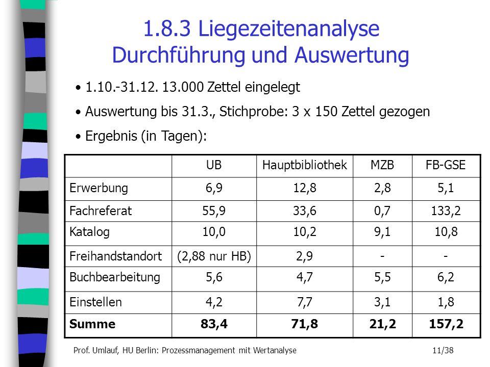 1.8.3 Liegezeitenanalyse Durchführung und Auswertung