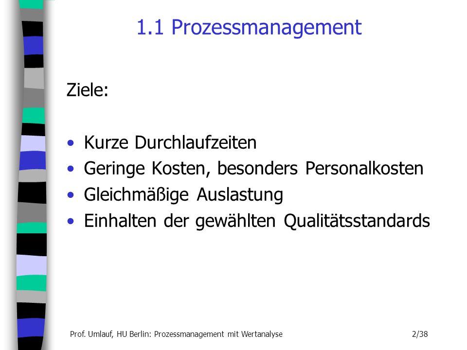 1.1 Prozessmanagement Ziele: Kurze Durchlaufzeiten