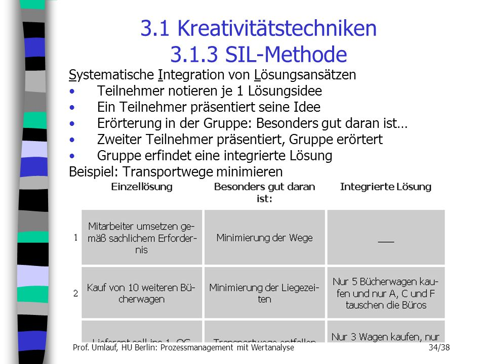 3.1 Kreativitätstechniken 3.1.3 SIL-Methode