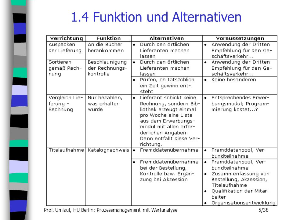 1.4 Funktion und Alternativen