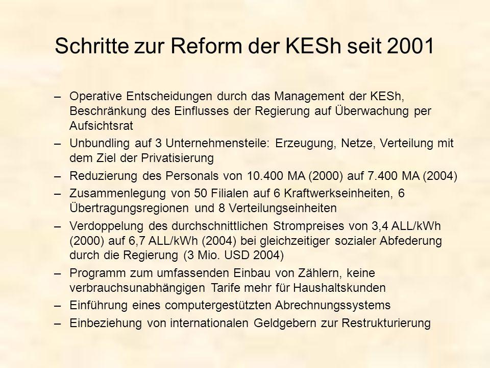 Schritte zur Reform der KESh seit 2001