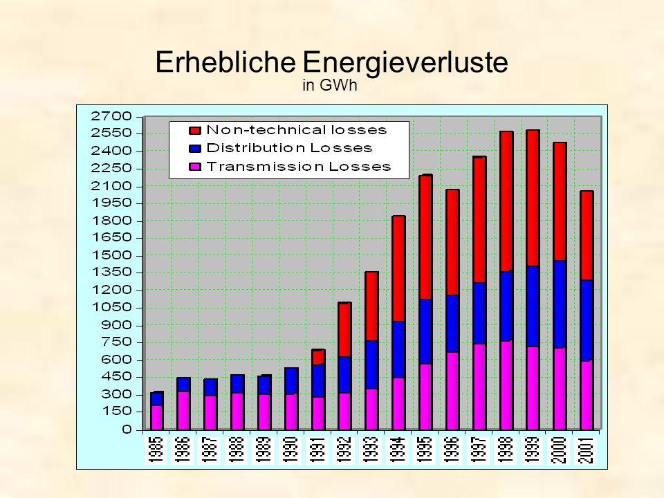 Erhebliche Energieverluste