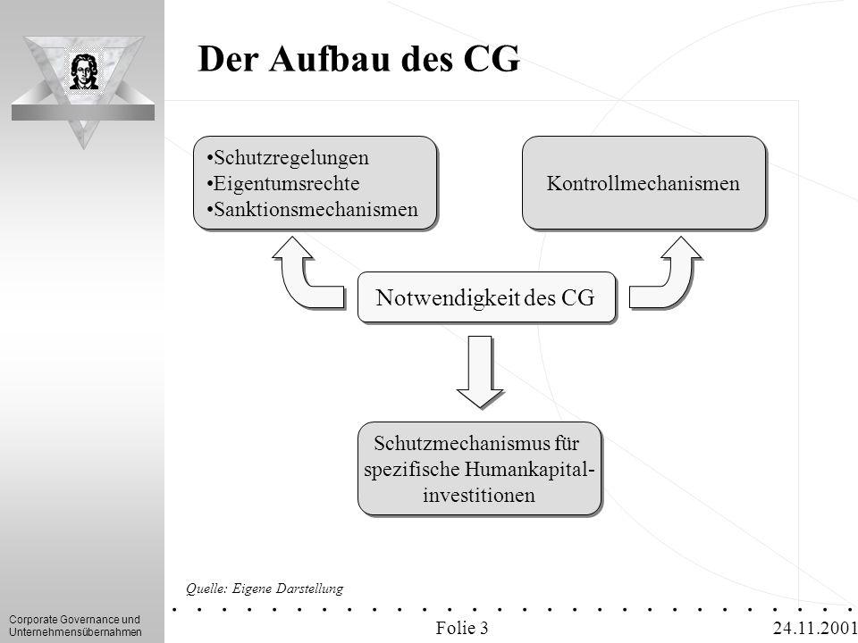 Der Aufbau des CG Notwendigkeit des CG Schutzregelungen