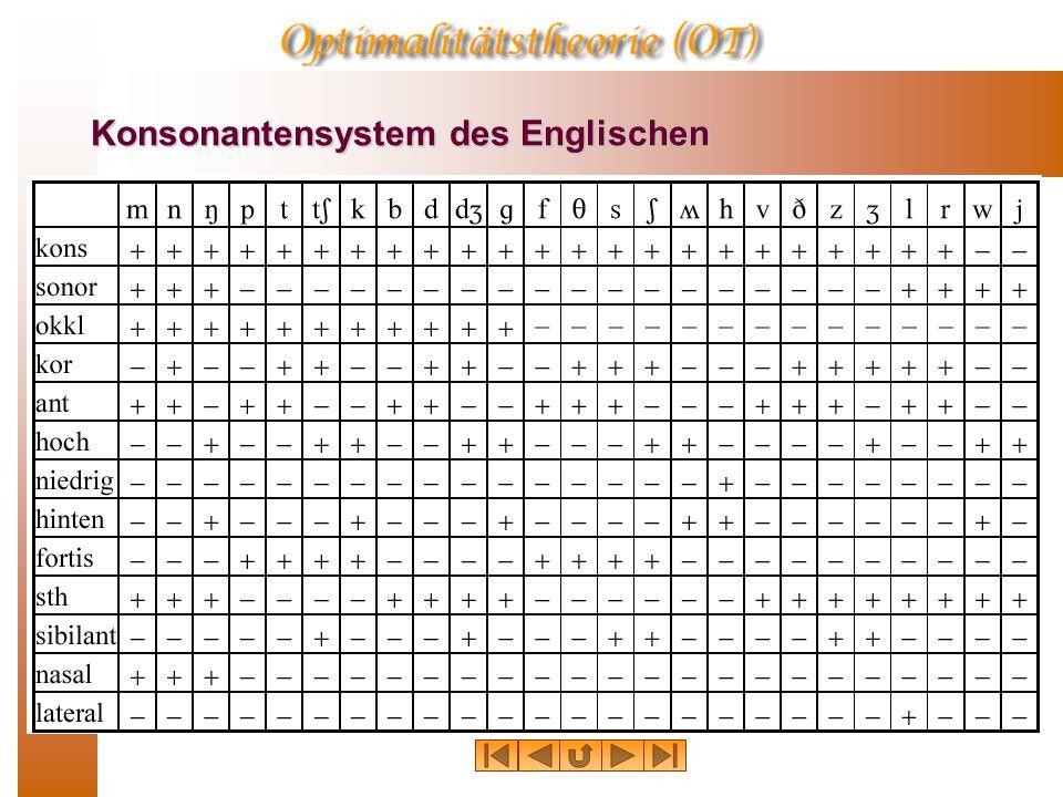 Konsonantensystem des Englischen