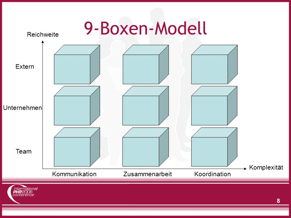 9-Boxen-Modell Reichweite Extern Unternehmen Team Komplexität