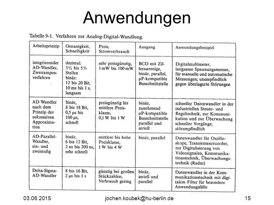 Anwendungen 16.04.2017 jochen.koubek@hu-berlin.de