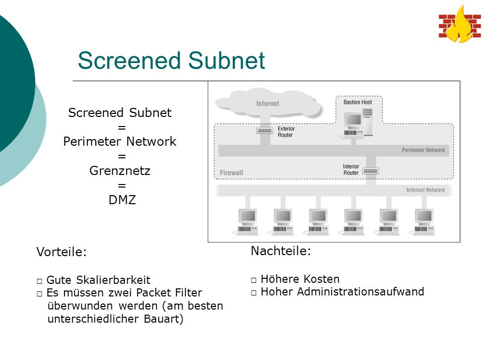 Screened Subnet Screened Subnet = Perimeter Network Grenznetz DMZ